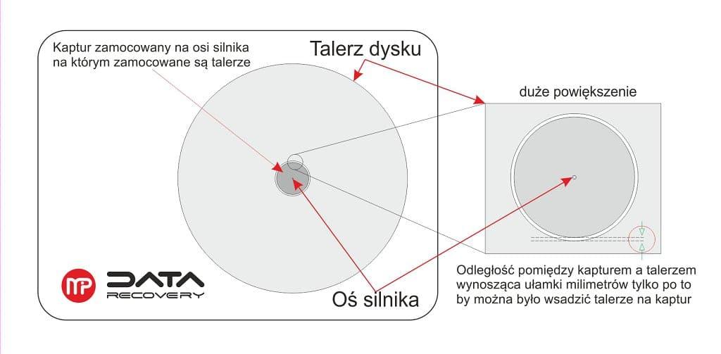 zatarcie silnika - grafika 3